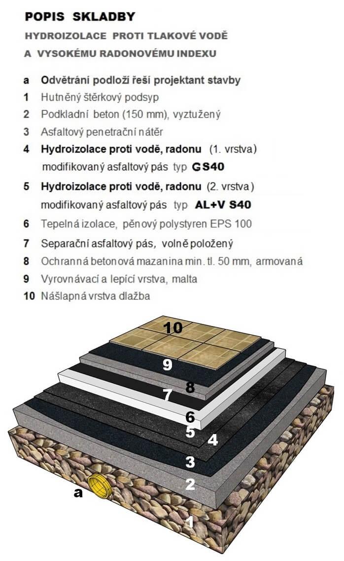 Asfaltový pás proti radonu